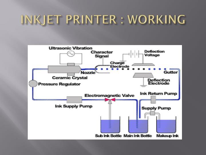 INKJET PRINTER : WORKING
