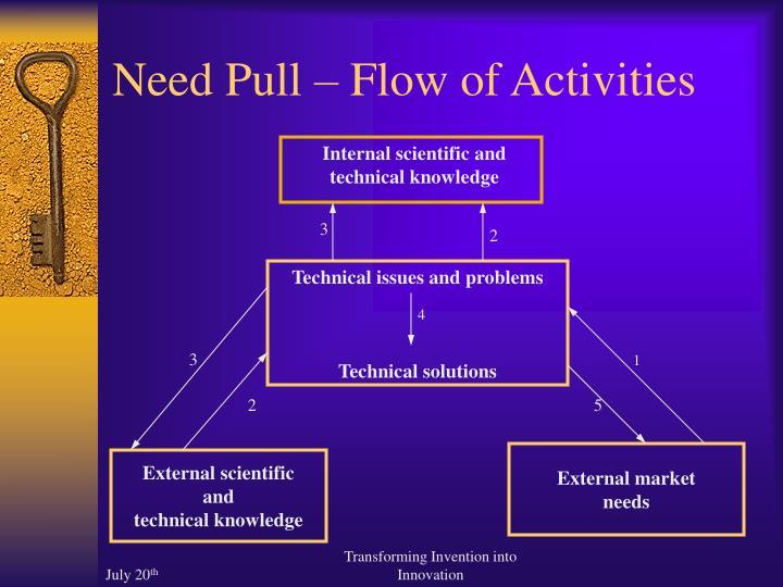 Need Pull – Flow of Activities