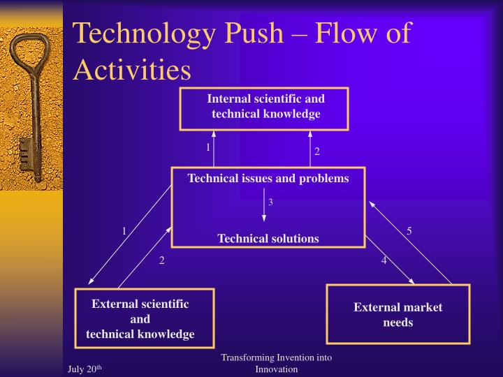 Technology Push – Flow of Activities