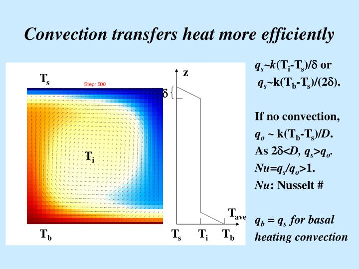 Convection transfers heat more efficiently