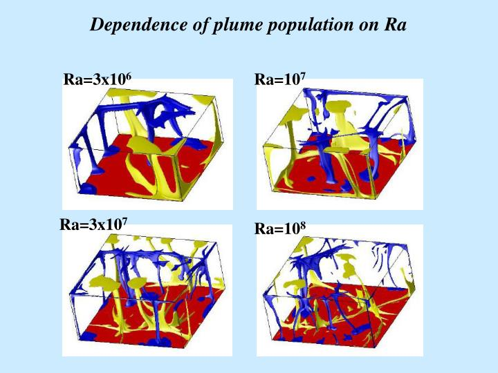 Dependence of plume population on Ra