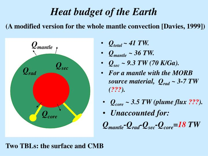 Heat budget of the Earth