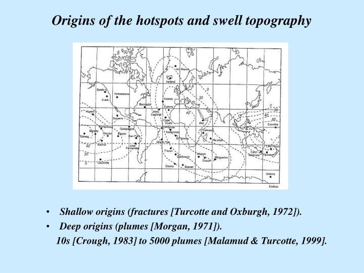 Origins of the hotspots and swell topography