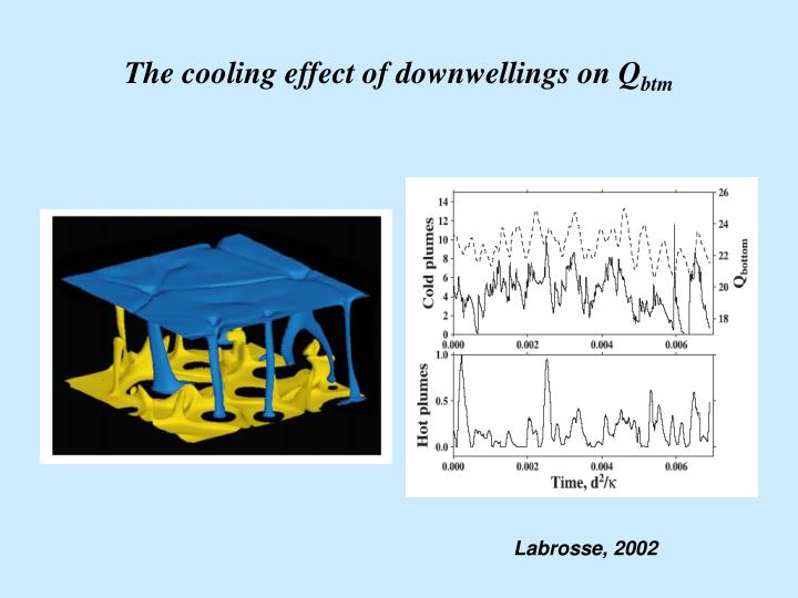 The cooling effect of downwellings on Q