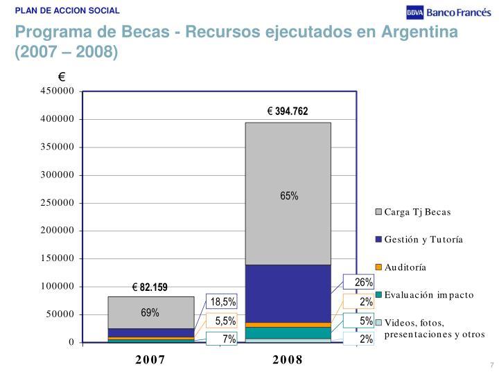 Programa de Becas - Recursos ejecutados en Argentina (2007 – 2008)