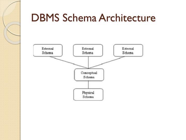DBMS Schema Architecture