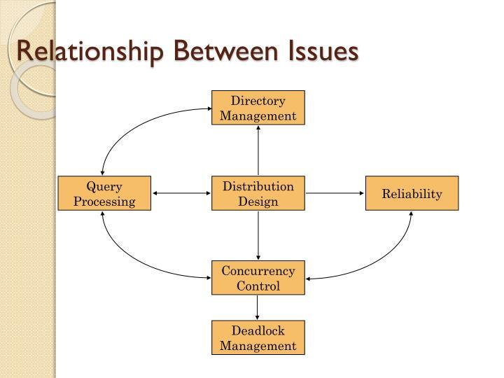 Relationship Between Issues