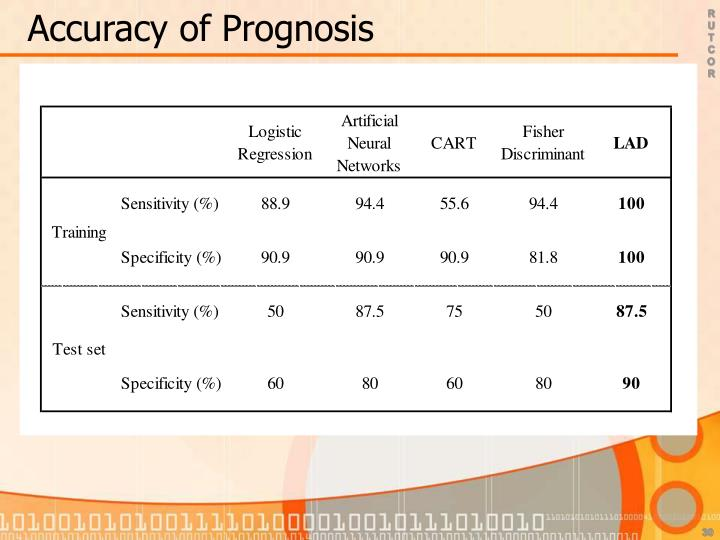 Accuracy of Prognosis