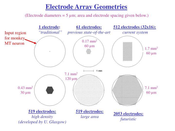 Electrode Array Geometries