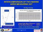intercomparison of two marine aeris measuring sst