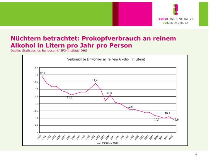 Nüchtern betrachtet: Prokopfverbrauch an reinem Alkohol in Litern pro Jahr pro Person