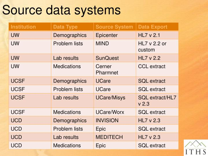 Source data systems