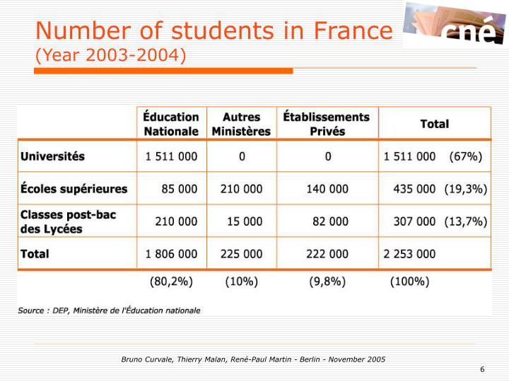 Number of students in France
