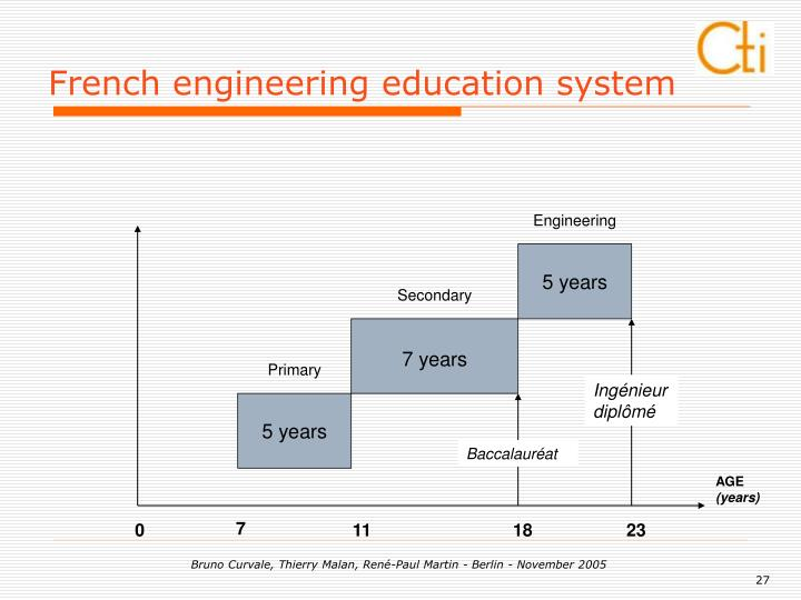 French engineering education system