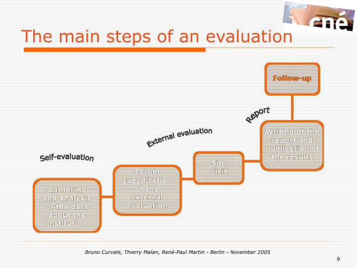 The main steps of an evaluation