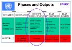 phases and outputs1