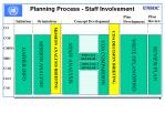 planning process staff involvement1