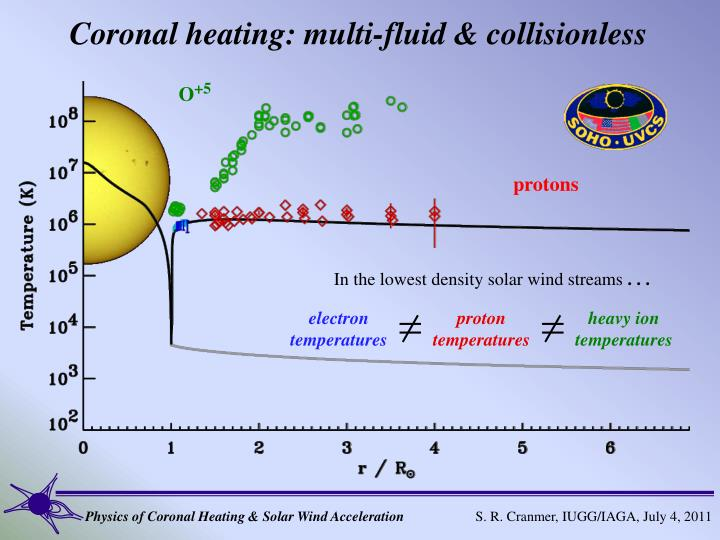 Coronal heating: multi-fluid & collisionless