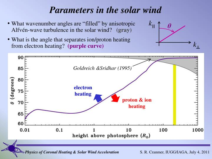 Parameters in the solar wind