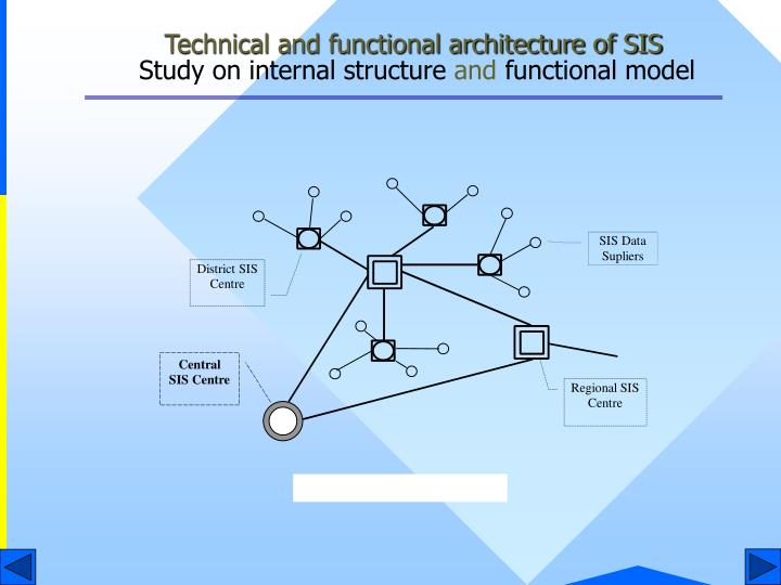 Technical and functional architecture of SIS