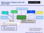 relationship of islamic bank with other banks