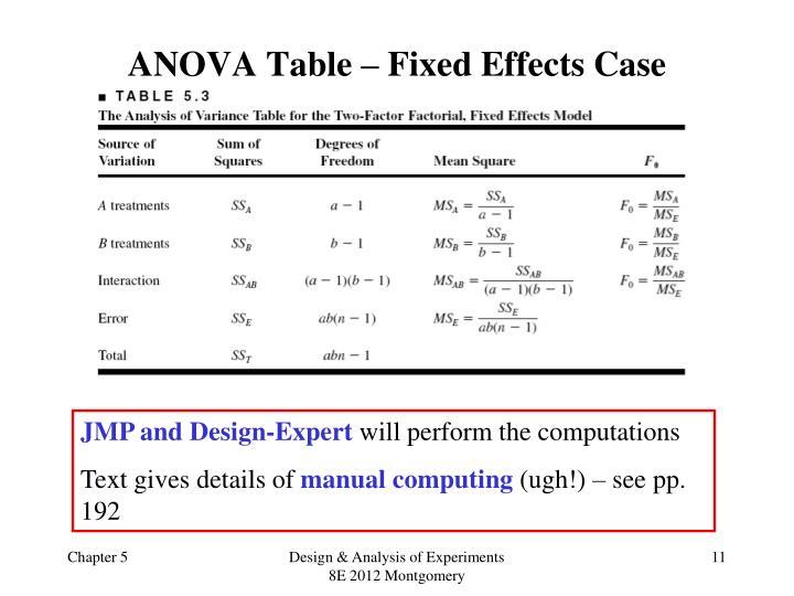 ANOVA Table – Fixed Effects Case