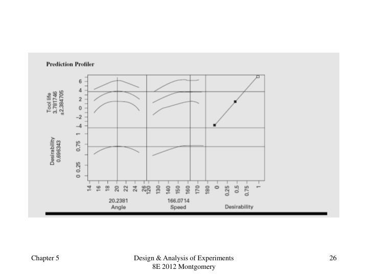 Design & Analysis of Experiments 8E 2012 Montgomery