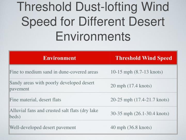 Threshold Dust-lofting Wind Speed for Different Desert Environments