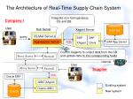 the architecture of real time supply chain system