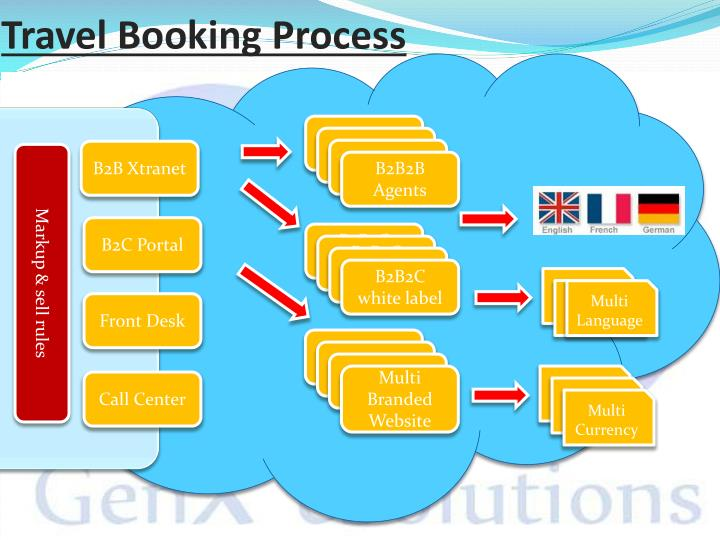 Travel Booking Process