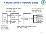 a typical memory hierarchy c 2008
