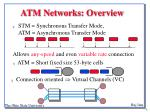 atm networks overview