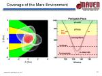 coverage of the mars environment