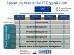 execution across the it organization