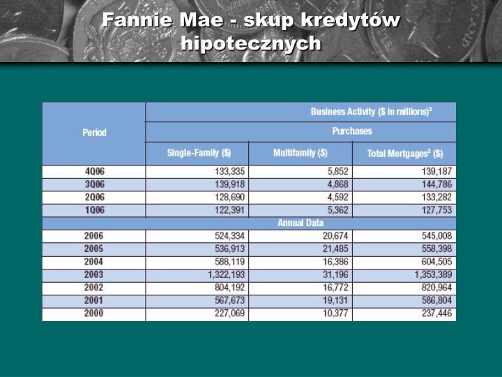 Fannie Mae - skup kredytów hipotecznych