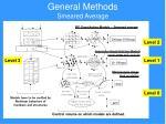 general methods smeared average