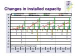 changes in installed capacity