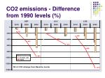 co2 emissions difference from 1990 levels1