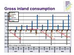gross inland consumption