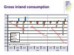 gross inland consumption1