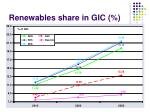 renewables share in gic