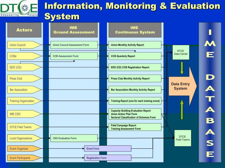 Information, Monitoring & Evaluation System