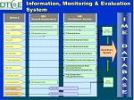 information monitoring evaluation system