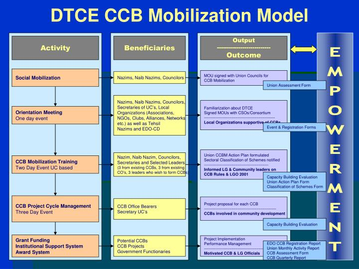 DTCE CCB Mobilization Model