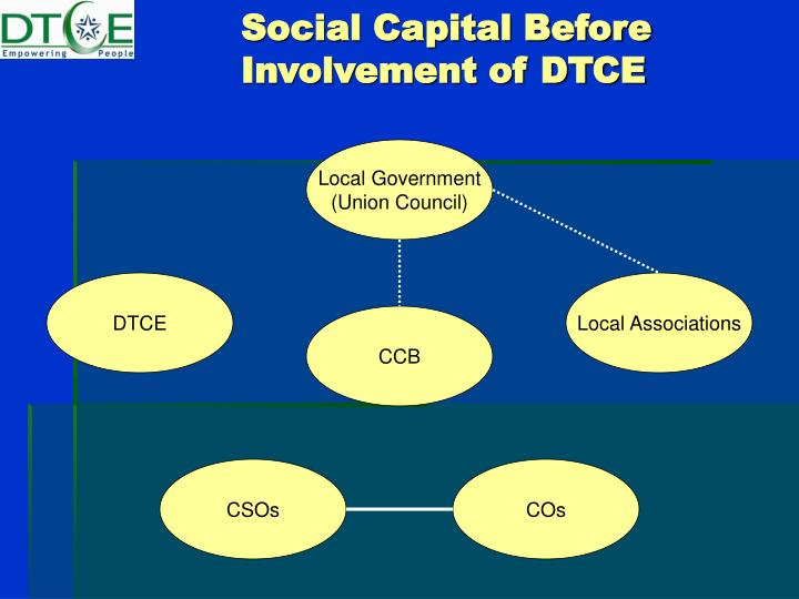 Social Capital Before Involvement of DTCE