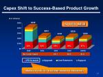 capex shift to success based product growth