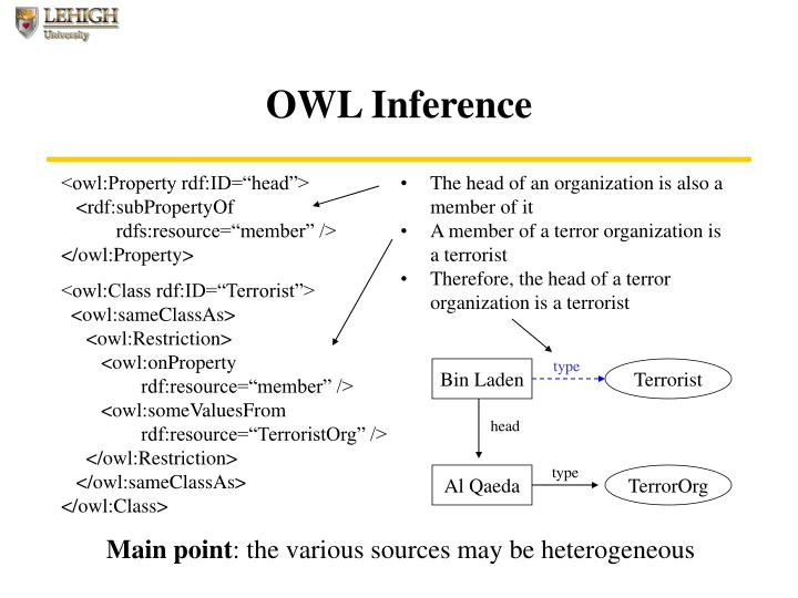 OWL Inference
