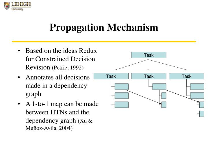 Propagation Mechanism