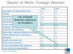 sector of work foreign women