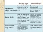 hyp imp type inattentive type